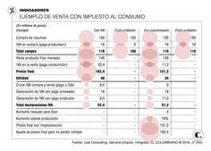 Reforma tributaria en Colombia: críticas a ampliar impuesto al consumo