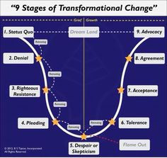 5 stages of transformational change, created by Scoop.it - Subscribe to life's Learning's blog at: http://lifeslearning.org/ I provide HIPPA compliant Online (face-to-face) Counseling. Scheduling is easy and online at: https://etherapi.com/therapist/suzanne-apelskog Twitter: @sapelskog. Counselors, FB page: Facebook.com/LifesLearningForCounselors Everyone, FB: www.facebook.com/LifesLearningForEveryone