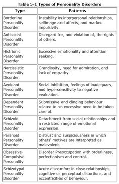 Writers need to know about personality disorders if they are going to write about them. These are brief definitions of patterns of behaviour. Do lots of research before you give a major character one of these disorders. Psychology Major, Psychology Facts, Abnormal Psychology, Psychology Disorders, Introduction To Psychology, Forensic Psychology, Psychology Student, Educational Psychology, Writing Tips