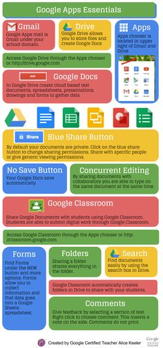 Google Apps Essentials for teachers. Great infographic!
