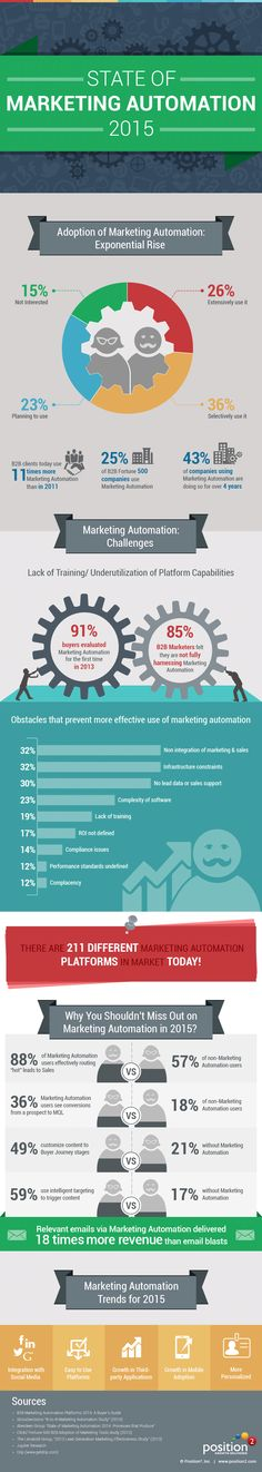 State of Marketing Automation 2015 #infographic #Automation #MarketingAutomation