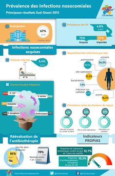 Prévalence des infections nosocomiales : principaux résultats Sud-Ouest 2015