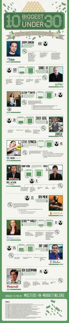 Artículo e infografía sobre los emprendedores más exitoso menores de 30 años.