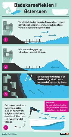 http://www.dr.dk/nyheder/indland/grafik-badekarseffekt-giver-historiske-vandstande