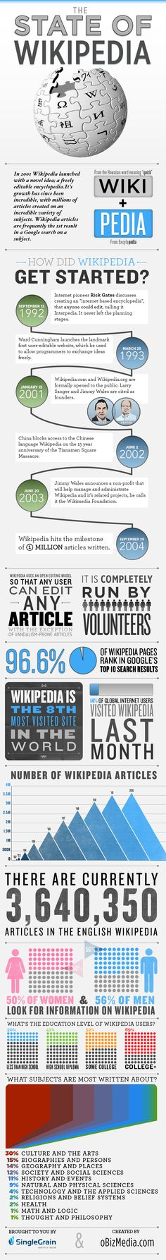 14 Best [Wk] Wiki images in 2015 | Infographic, Wiki page, Social Media