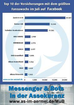 #Versicherungen auf Facebook - Aktuelle Zahlen Juli 2016 (Top 20 im Blog) #Versicherung #Assekuranz #Facebook #Infografik #Analyse