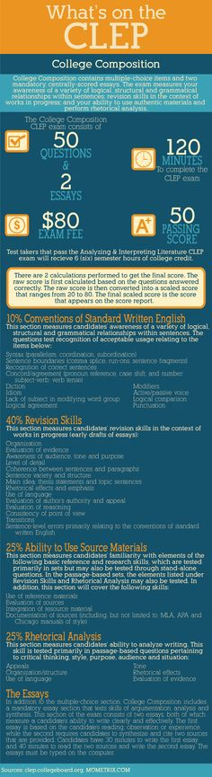 What's on the College Composition CLEP exam.  #clep #collegecomposition #college