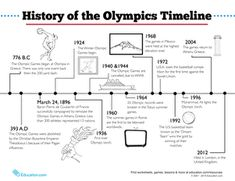 Winter Olympics Summer Olympics First Grade Second Grade History Worksheets: Olympic Timeline History Of Olympics, Ancient Olympics, Olympic Games For Kids, Olympic Idea, Kids Olympics, Summer Olympics, Tokyo Olympics, Olympic Crafts, Summer School