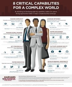 Fig 1. Infographic of Critical Capabilities for a Complex World – Click to expand (source: Harvard Business Publishing Corporate Learning)