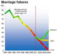 2040 : la fin du mariage