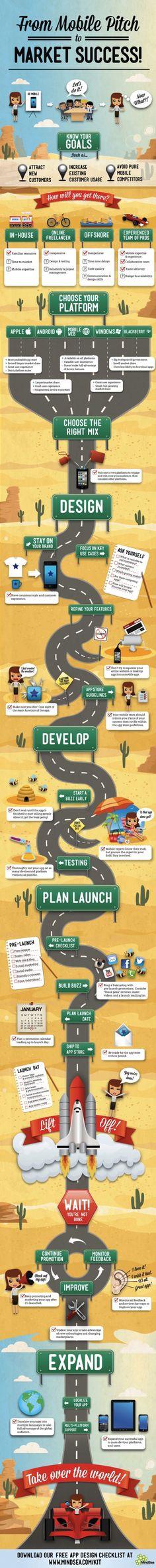 Infographie : Comment faire d'une appli marchande un succès ? #ecommerce
