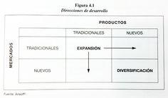 Esquema de Ansoff (Innovación desarrollo de negocio)