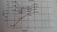 Grafik Perubahan Titik Didih Senyawa golongan IVA, VA, VIA dan VIIA