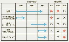 東京スター銀行、優良顧客に訴求できたダイレクトレスポンス動画——「デジタルマーケティング年鑑2015」事例解説③ #宣伝会議 | AdverTimes(アドタイ)