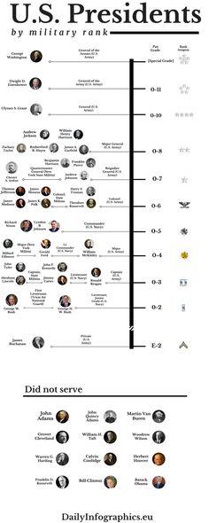 U. S. Presidents by Military Rank