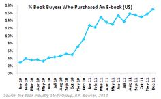 % Book Buyers Who Purchased An E-book (US) Source: BISG, Bowker, 2012