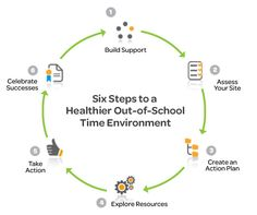 Six Step Process: Deciding to bring the best practices for healthy eating and physical activity to your site is one thing, implementing them is another. Our Six Steps to a Healthier Out-of-School Time Environment will guide action to successful implementation of the standards found in our Framework.