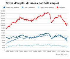 Courbes des offres d'emploi diffusées par Pole Emploi en France