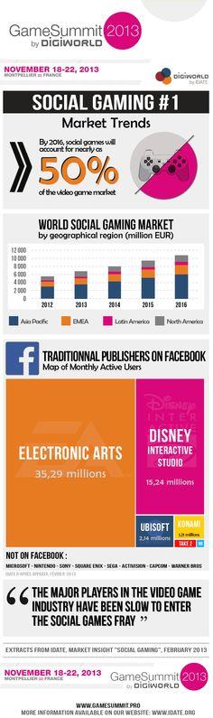 """L'Idate dévoile une infographie extraite de son étude """"Market insight Social Gaming"""". On y découvre, entre autres, que : - les jeux sociaux devraient peser pour près de 50% du chiffre d'affaire du marché des jeux vidéo à horizon 2016 - Electronic Arts comptabilise 35,29 millions de joueurs facebook actifs chaque mois alors qu'Ubisoft n'en compte que 2,14 millions"""