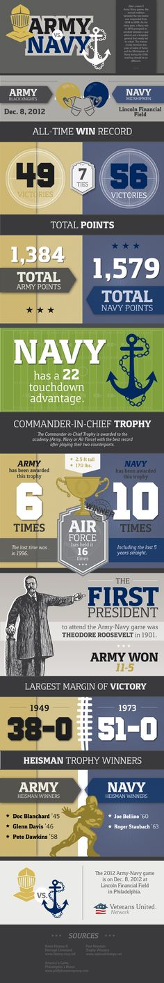 The Army vs. Navy football game is celebrated as one of the most historic rivalries in all of college football. GO NAVY! College Football, Army Navy Football, But Football, Buckeyes Football, Army Vs Navy, Go Navy Beat Army, Navy Military, Military Spouse, Navy Life