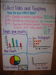Great Anchor Charts! Make them with your students and they will mean so much more than the mass produced ones :)