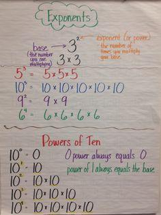 Exponents anchor chart -grade 5