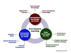 3 Knowledge Domains For The 21st Century Student