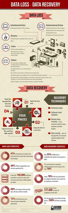 Awesome infographic with interesting stats and info about data loss and recovery. Thank you SecureDataRecovery.com!