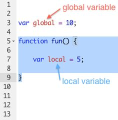 Memory layout of c program code data bss stack and heap define global and local scope fandeluxe Choice Image