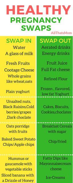 HEALTHY SWAPS DURING PREGNANCY, pregnancy food, pregnancy diet, healthy pregnancy, what to eat during pregnancy, food chart during pregnancy
