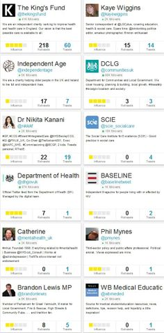 Top influencers who tweeted about the integrated care event at The King's Fund on 15 Jan 2014.