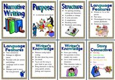 Literacy Resource - Features of Narrative Writing Texts Posters Narrative Writing, Persuasive Writing, Writing Process, Sentence Writing, English Teaching Resources, Reading Resources, Teaching Reading, Formal Letter Writing, Sets Math