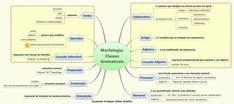 mapa mental portugues morfologia - Pesquisa Google