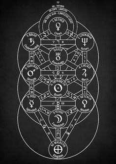 Kabbalah, tree of life, Kabbalistic tree of life, occult, magical, magick, esoteric, mystical, mystic, Bible, Christianity, Jewish, religious, sacred, geometry, astrology, alchemy, alchemist, alchemical, sephiroth, home, office, decor, living room, bedroom, bathroom, cafe, bar, pub, decorations, gifts, Hebrew, Judaism, God, symbolism, wicca, wiccan, spiritual, witchcraft, archangels, sigil, holy, talisman, pentagram, pentacle, mythology, philosophy, mentalism, ancient, hermetic, illuminati…