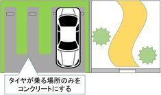 駐車場を設ける工事で費用を抑えるコツ:必要な工事のみ行う | 見積り外構工事:優良なエクステリア業者を無料で紹介・提案
