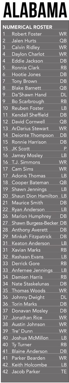 Alabama 2016 numerical roster #1 - #42 | 2016 Football Spring Guide by the…                                                                                                                                                     More