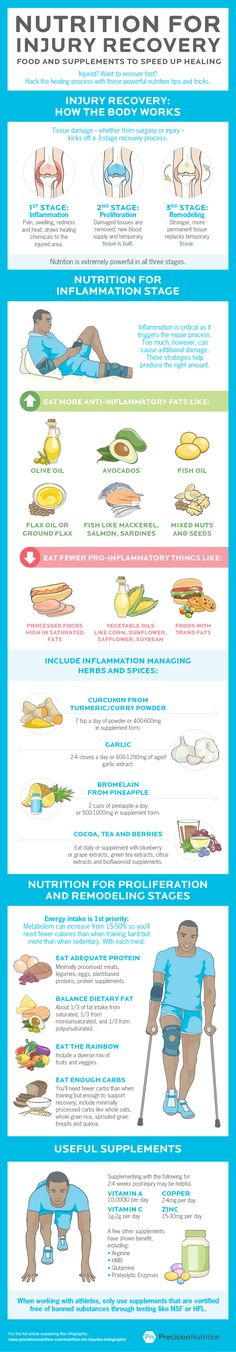 Anti-inflammatory  foods that aid in injury recovery