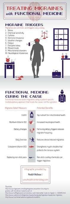 Missing a meal affects more than the stomach—it also affects the head! A missed meal can be a trigger for migraines. Discover different migraine triggers by checking out this infographic from a Fort Worth natural healthcare center.