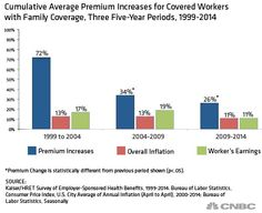 Slight bump in premiums for employer health plans: Study