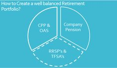 How much will CPP or OAS Pay you in retirement?