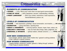 Communication – 1. Barnes Bible Charts, bible.org Godly Marriage, Marriage Advice, Presence Of The Lord, Tone Of Voice, Good Communication, Facial Expressions, Body Language, Vulnerability, Sarcasm