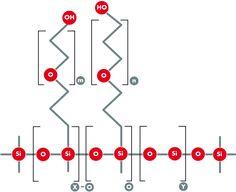 Silikonemulgatoren Diese Gruppe der Emulgatoren zeichnet sich durch ein Silikonbackbone aus, welches weder in Wasser, noch in Öl löslich ist. Durch die Verlinkung mit hydrophilen- wie auch hydrophoben Molekülen entstehen sehr effektive Emulgatoren. Der hydrophile Teil reicht in die Wasserphase, der hydrophobe Teil in die Lipidphase hinein und das unlösliche Silikongerüst verbleibt automatisch an der …