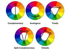 How to combine colors - Remember that you can rotate these shapes ON the color wheel to get new color combos! Like Analogous is also red, red orange and orange, etc. Don't hesitate to be BOLD! Colour Schemes, Color Combos, Fashion Color Combinations, Color Composition, Split Complementary, Complimentary Color Scheme, Graphisches Design, Graphic Design, Logo Design