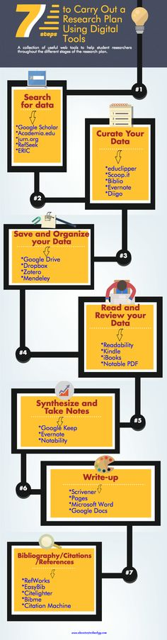 The Digital Research Process Visually Explained