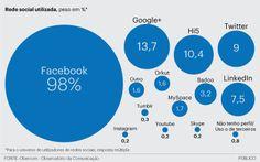 Aos dez anos de vida, Facebook chega a 77% dos cibernautas em Portugal