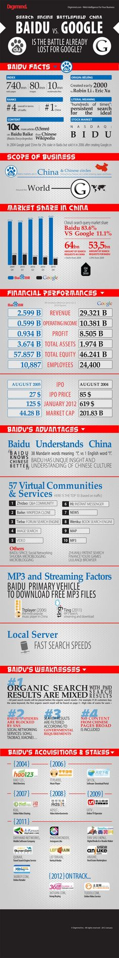 Baidu vs. Google in China - Google's approach to China, which the company says it is still focused on despite the fact that it relocated its search engine to Hong Kong in 2010. Of all of the challenges that Google faces there, the fierce competition provided by Chinese rival Baidu is one of the biggest. Read More - http://elegacy-in.blogspot.in/2012/03/baidu-vs-google-in-china.html