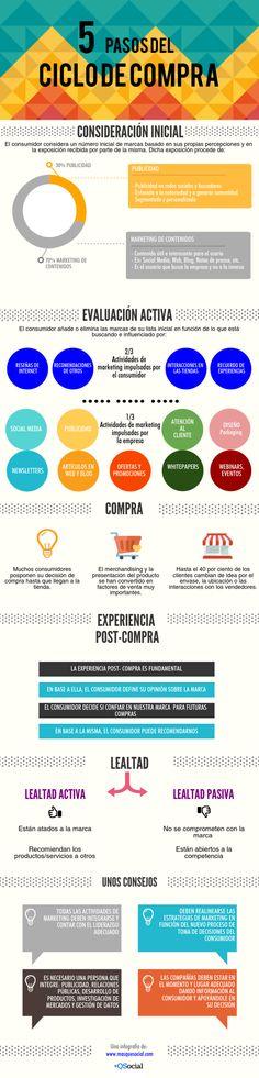 Infografía: 5 pasos del nuevo proceso de compra #marketing #infografia http://masquesocial.com/2015/01/09/infografia-cinco-pasos-nuevo-proceso-compra/