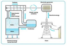 Thermal power station diagram #EEE