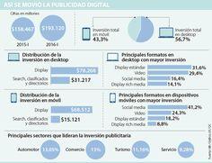 Inversión en publicidad digital aumentó 22% Map, Location Map, Maps
