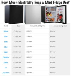 How Much Electricity Does a Mini Fridge Use? Find out which compact refrigerators are cheapest to run, which ones cost more and how to save money.